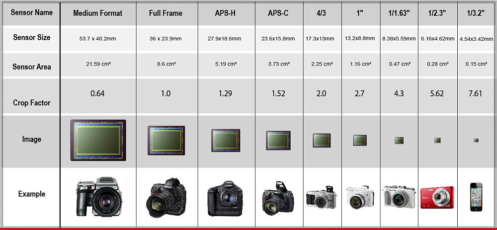sensor chart comparison - smartphone vs point and shoot camera